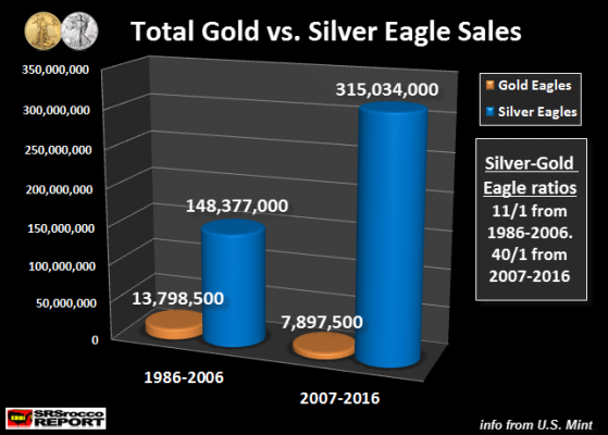 Total-Gold-vs-Silver-Eagle-Sales
