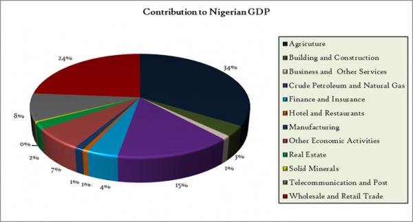 Nigerai GDP-Sectorial-Chart-2013-3D