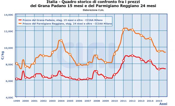 15-24 mois Parmigiano Price