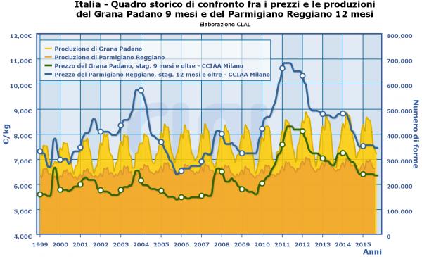 9 - 12 mois Parmigiano price