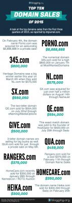 Biggest-Domain-Sales-of-2015-1
