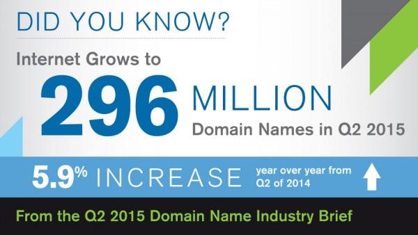 Verisign-Internet-296-Million-Domain-Names-Q2-2015