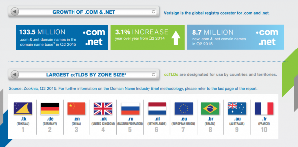 growth of .com and .net