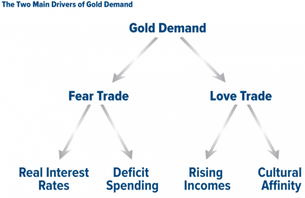 Gold has two pillars of demand