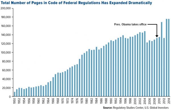 Nbr pages of the Code of Federal Regulations