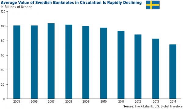 value of Swedish banknotes