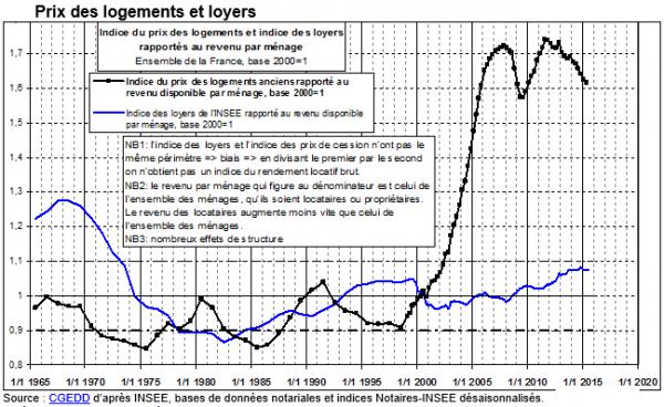 friggit-loyers