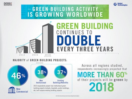 Green building double every 3y
