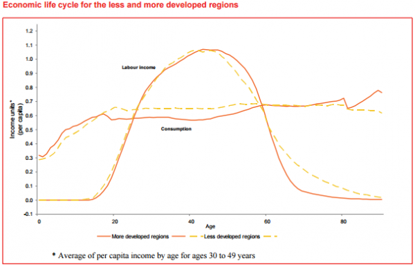 Economic life cycle for the less and more developed regions