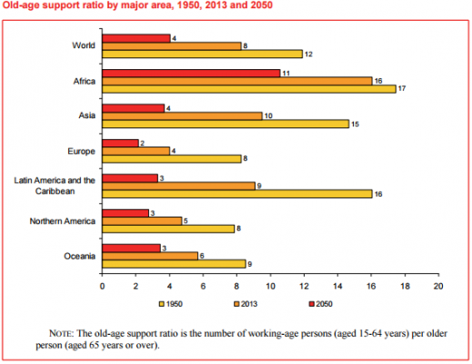 Old-age support ratio by major area 1950 2013 and 2050