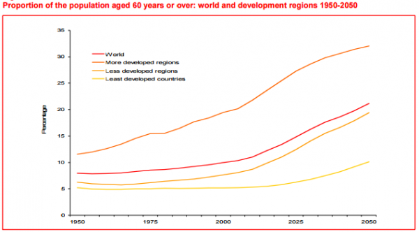 Proportion of the population aged 60 years or over world and development regions 1950-2050