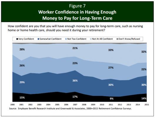confiance travailleurs frais med long durée retraite
