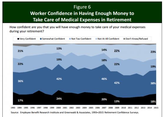 confiance travailleurs frais med retraite