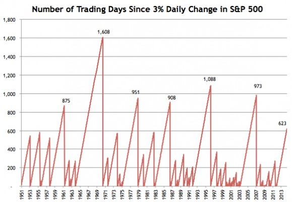 Days-Since-3-Percent-Daily-Change