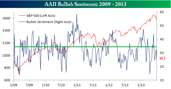 AAII20Bullish20Sentiment20062713
