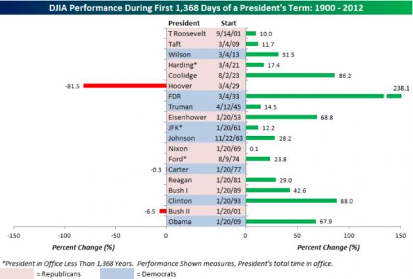 DJIA-Under-Obama102212