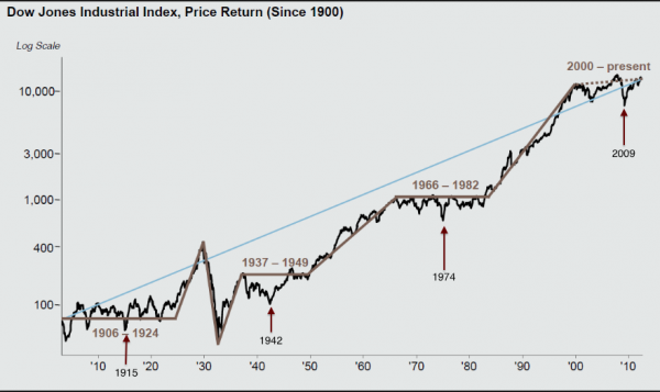 Dow since 1900