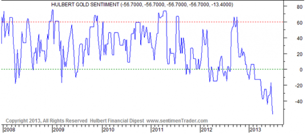 Hulbert gold sentiment