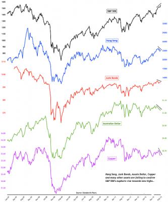 Risk On Correlations
