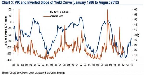 Yield Curve_vs_VIX2
