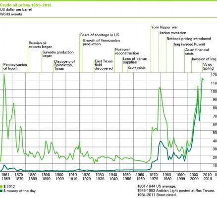 bp-oil-price-2013