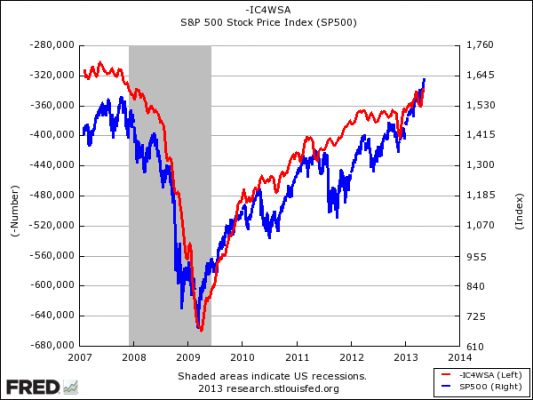 sp-500-vs-initial-claims