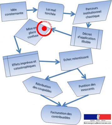 parcours-institutionnel-Duflot-Jan-2013
