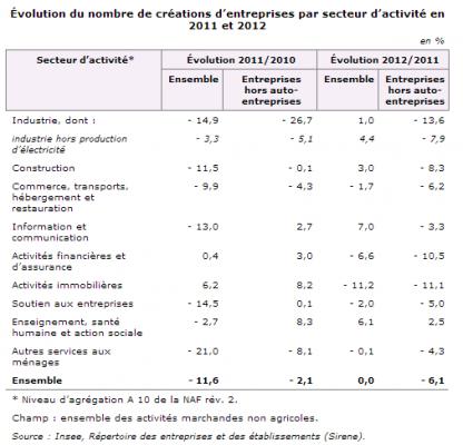 tableau-creation-entreprises-2012