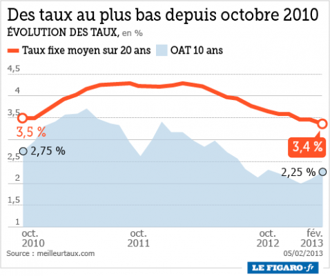 201306 taux_credit_immobilier