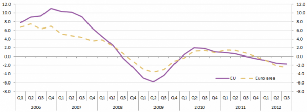 800px-House Price_Indices_euro_area_and_EU_aggregates_Annual_growth_rate-2012Q3