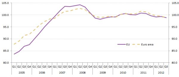 House Price_Indices_euro_area_and_EU_aggregates_Index_levels_2010_100_2012Q3