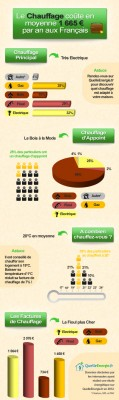 Infographie-chauffage-2013
