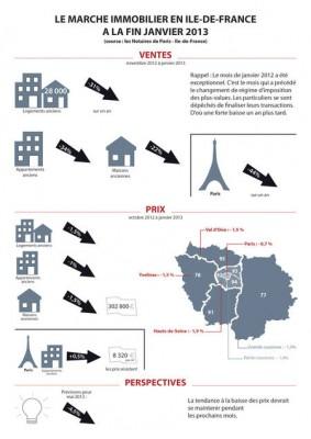 infographie-marche-immobilier-marche-ile-de-france-8185 450x637