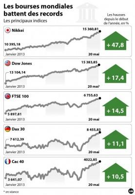 les bourses mondiales battent 19730 hd