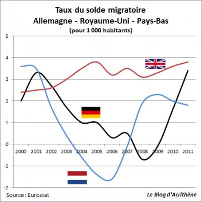 top-migration