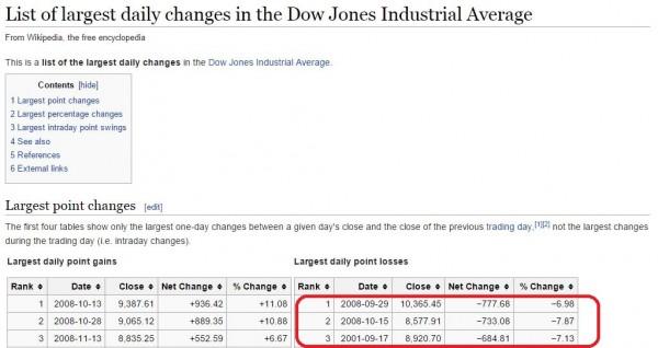 Daily-Changes-Dow-Jones
