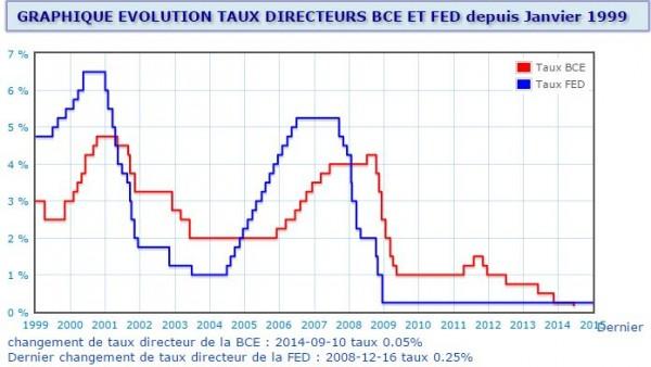 Taux-Fed BCE