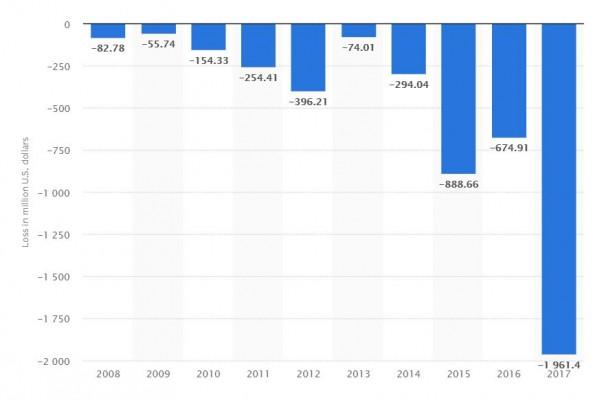 2018-10-21 16 48 16- Teslas net loss 2008-2017   Statistic