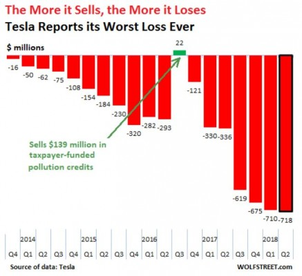 2018-10-21 16 58 03-Tesla Discloses Worst Quarterly Loss Ever But Where Are the 17000 Model 3 Cars