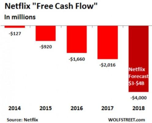 2018-10-22 00 22 51-Netflixonomics  Cash-Burning Machine Blows Billions On Content In Winner-Takes-