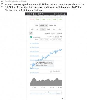 Reddit-20-Billion-Tethers
