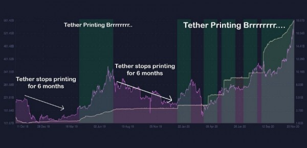 Tether-Printing