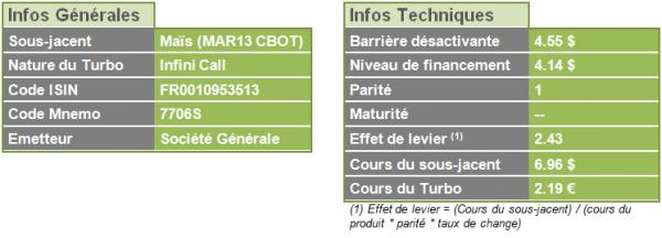 ATC 20130110 corn infos