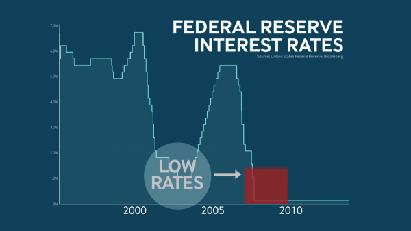 whats-the-price-of-low-interest-rates