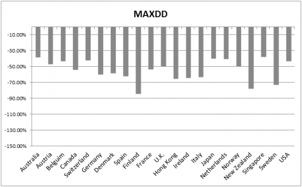 MAX-DD-for-21-countries