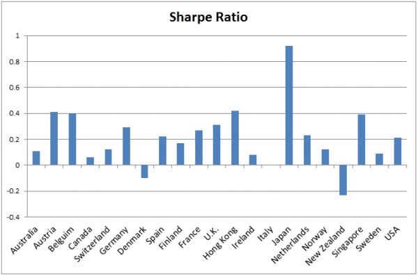 Sharpe-ratio-over-21-countries-1