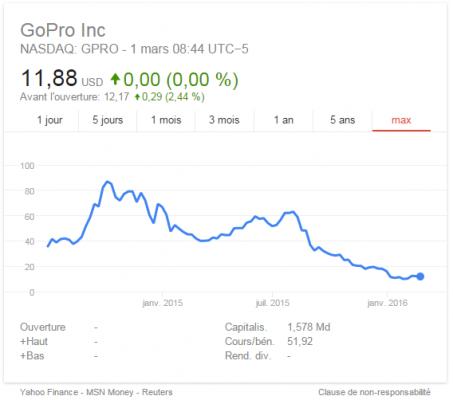GPRO stock