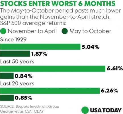 stocks buy sell