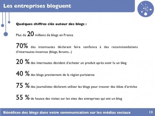 blogs-entreprise
