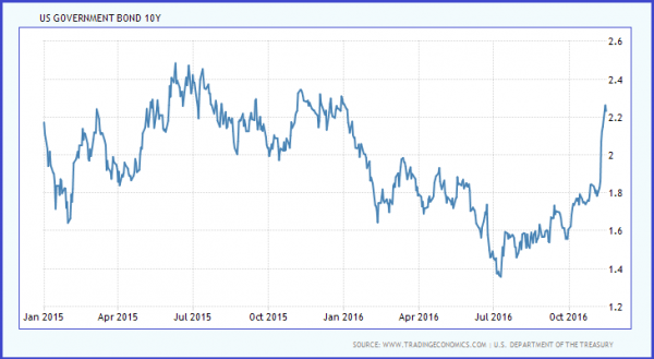united-states-government-bond-yield